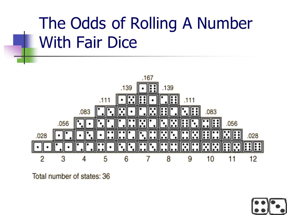 The Odds of Rolling A Number With Fair Dice