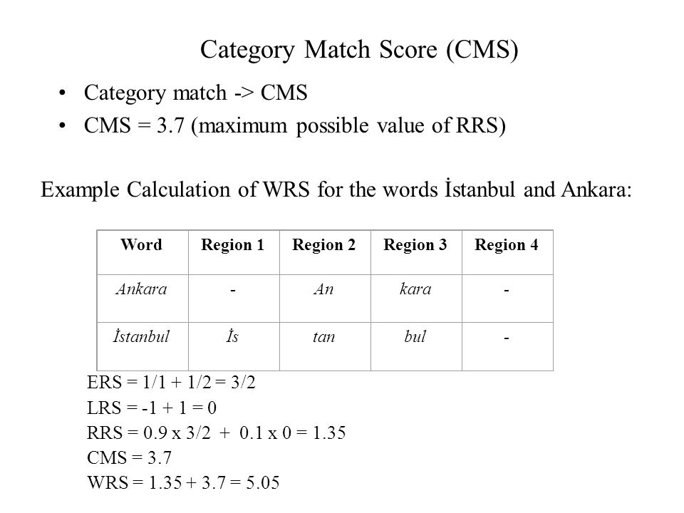 Category Match Score (CMS)