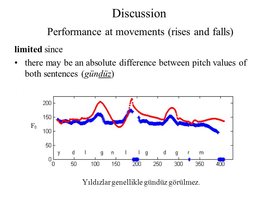 Discussion Performance at movements (rises and falls) limited since