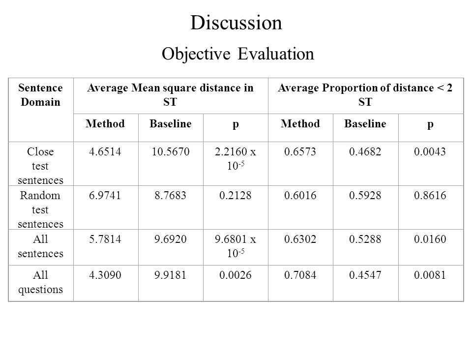 Discussion Objective Evaluation Sentence Domain