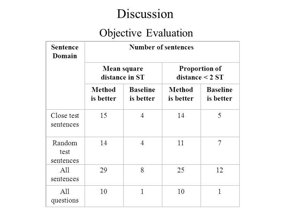Discussion Objective Evaluation Sentence Domain Number of sentences