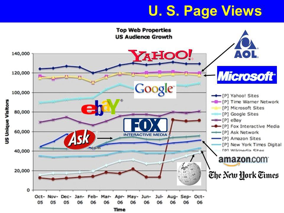 U. S. Page Views
