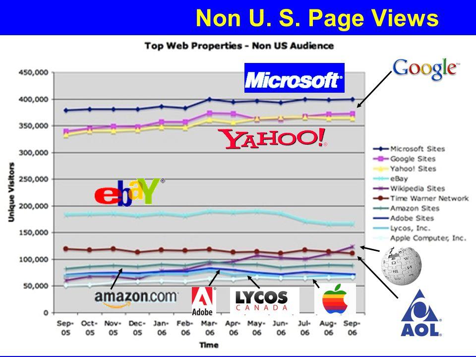 Non U. S. Page Views