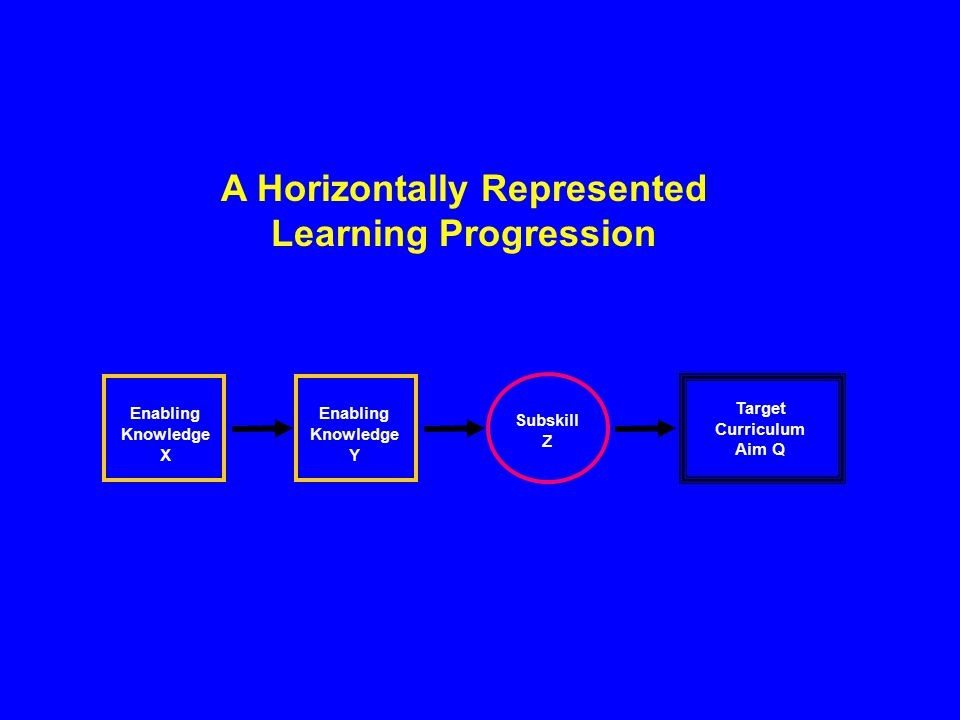 A Horizontally Represented Learning Progression