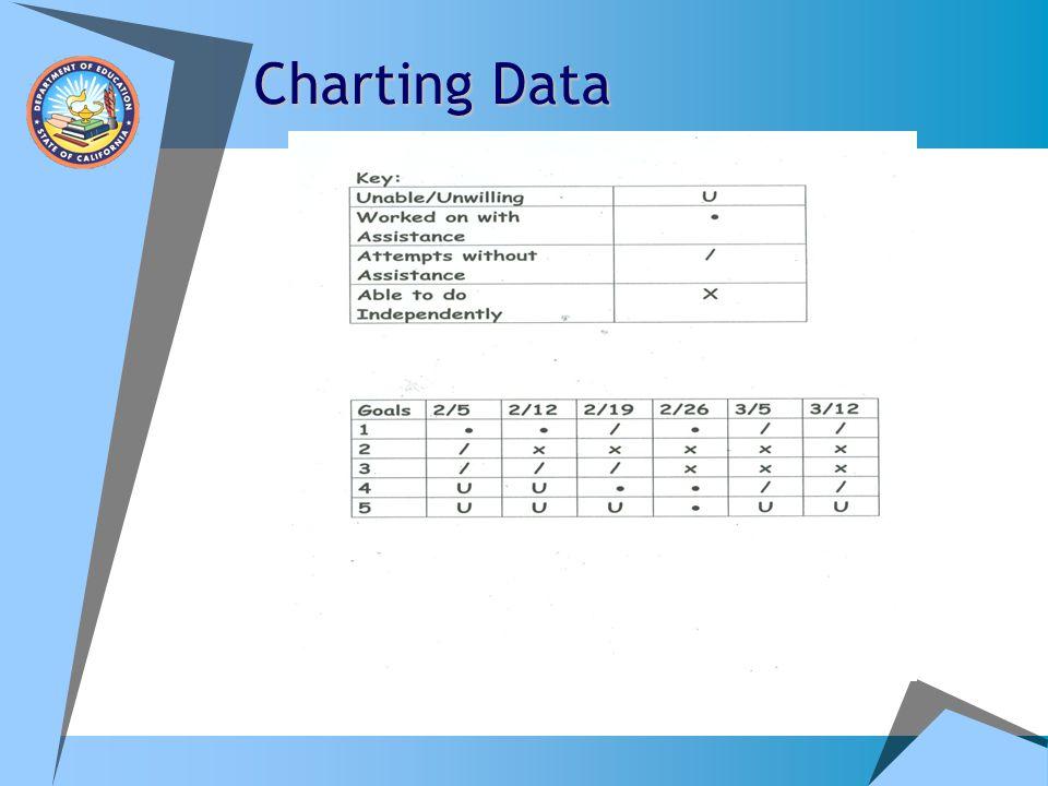Charting Data
