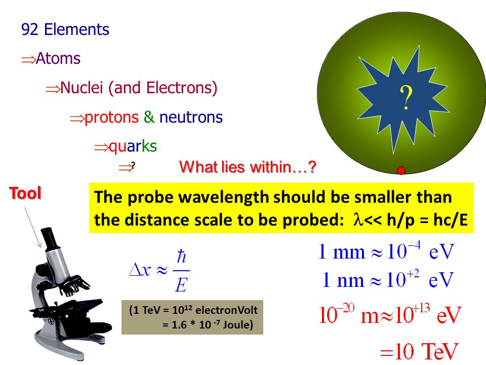 92 Elements Atoms. Nuclei (and Electrons) protons & neutrons. quarks. What lies within… Tool.