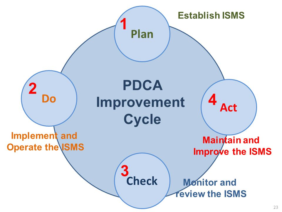 1 2 4 3 PDCA Improvement Cycle Plan Do Act Check Establish ISMS