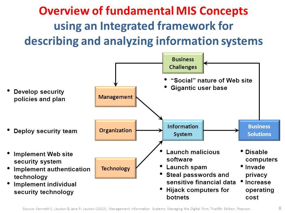 Overview of fundamental MIS Concepts using an Integrated framework for describing and analyzing information systems