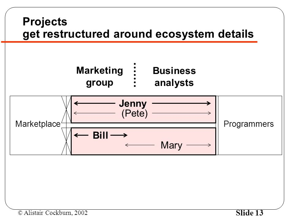 Projects get restructured around ecosystem details