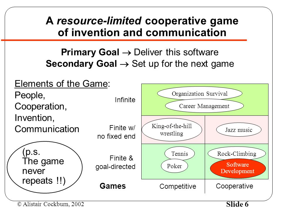 A resource-limited cooperative game of invention and communication
