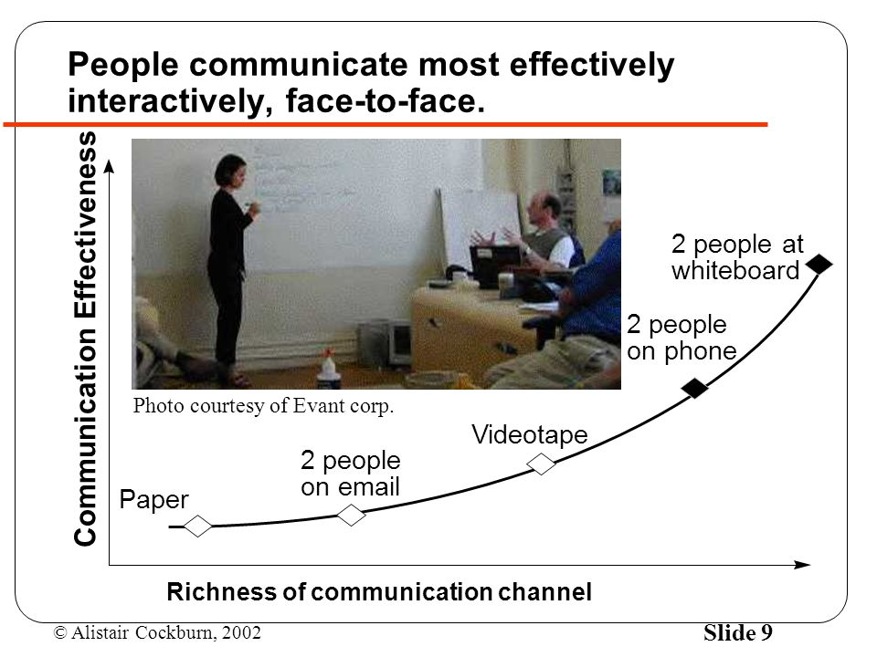 People communicate most effectively interactively, face-to-face.