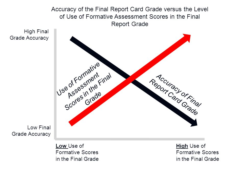 Use of Formative Assessment Scores in the Final Grade
