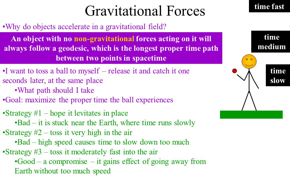 Gravitational Forces time fast