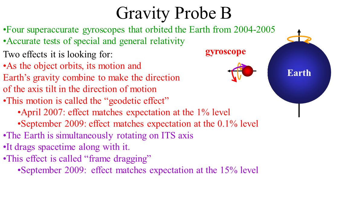 Gravity Probe B Four superaccurate gyroscopes that orbited the Earth from 2004-2005. Accurate tests of special and general relativity.