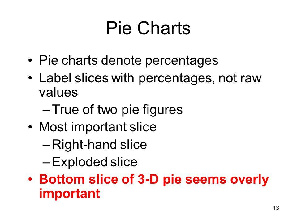 Pie Charts Pie charts denote percentages