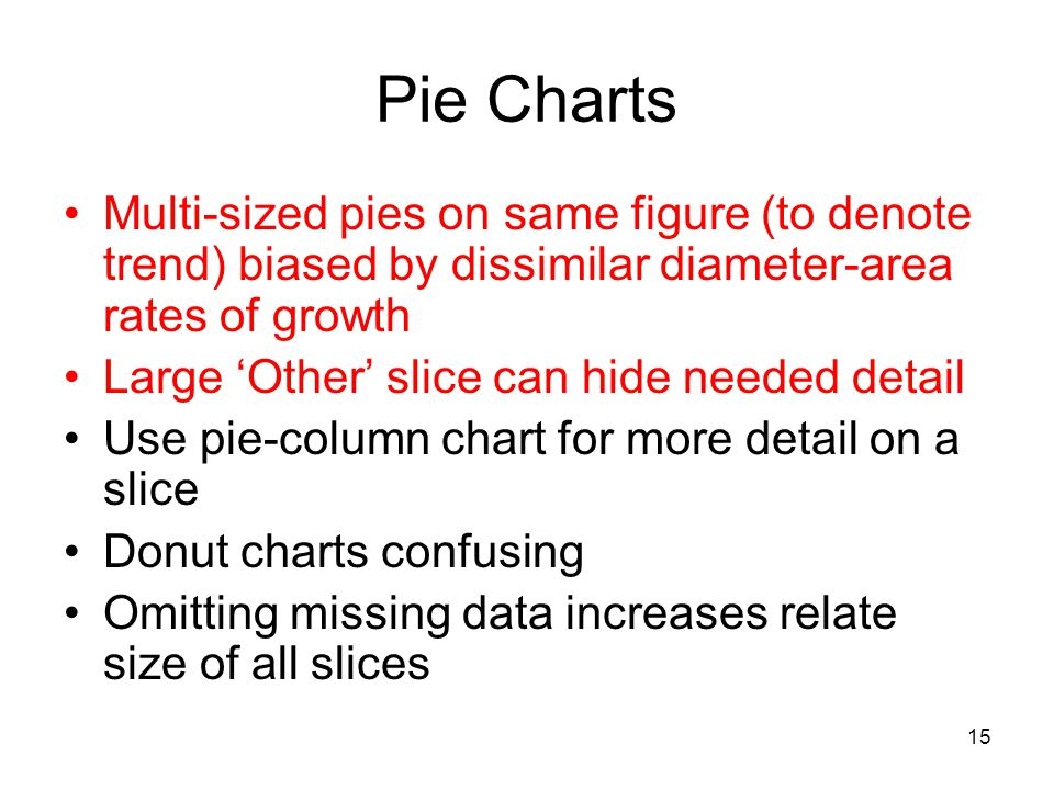 Pie Charts Multi-sized pies on same figure (to denote trend) biased by dissimilar diameter-area rates of growth.