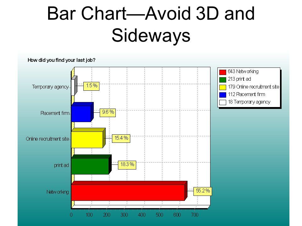 Bar Chart—Avoid 3D and Sideways