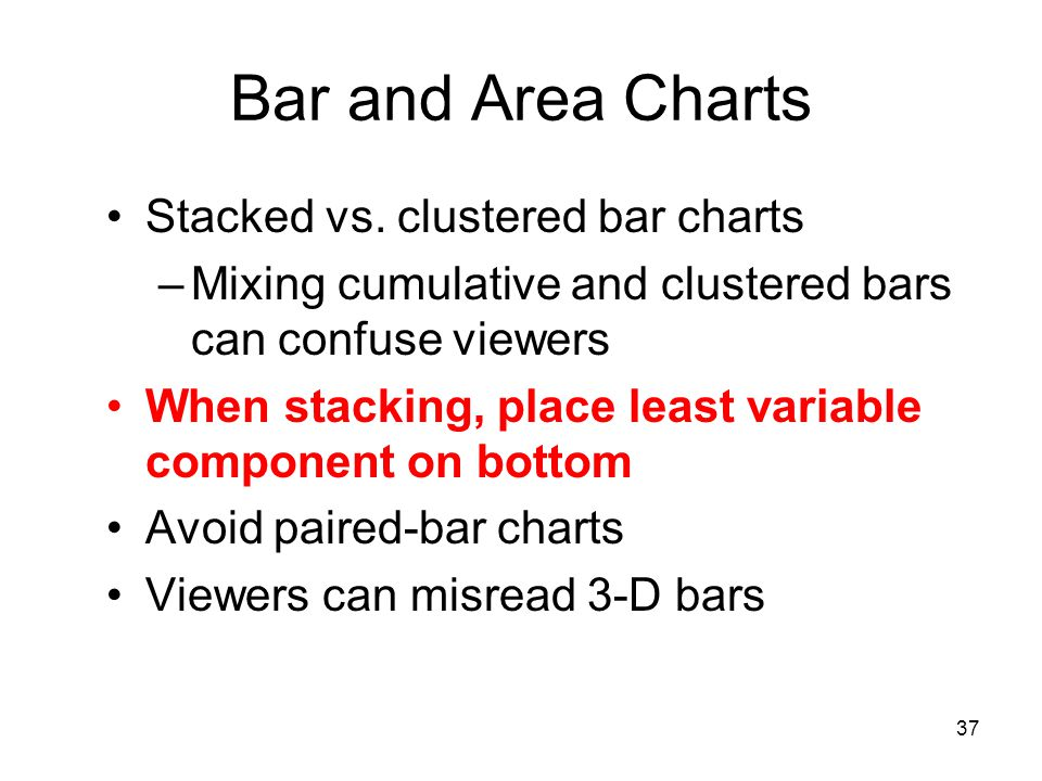 Bar and Area Charts Stacked vs. clustered bar charts