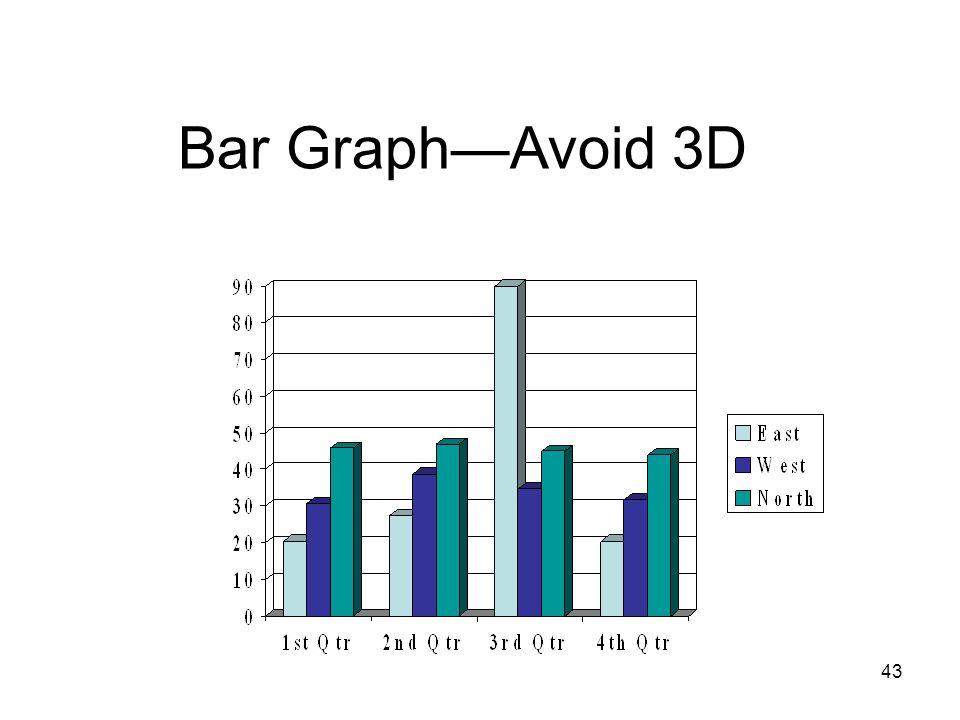Bar Graph—Avoid 3D