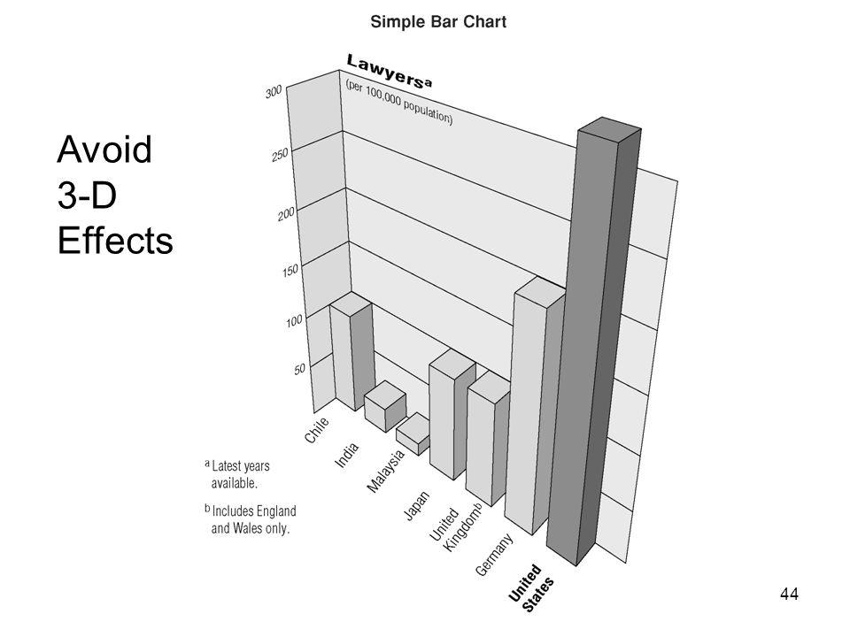 Avoid 3-D Effects