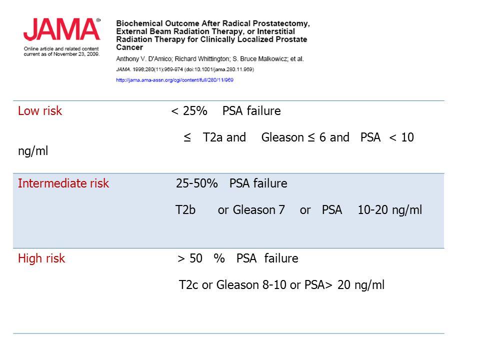 Low risk < 25% PSA failure