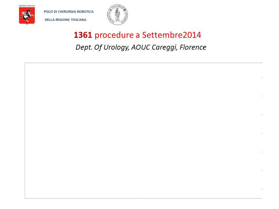 Dept. Of Urology, AOUC Careggi, Florence