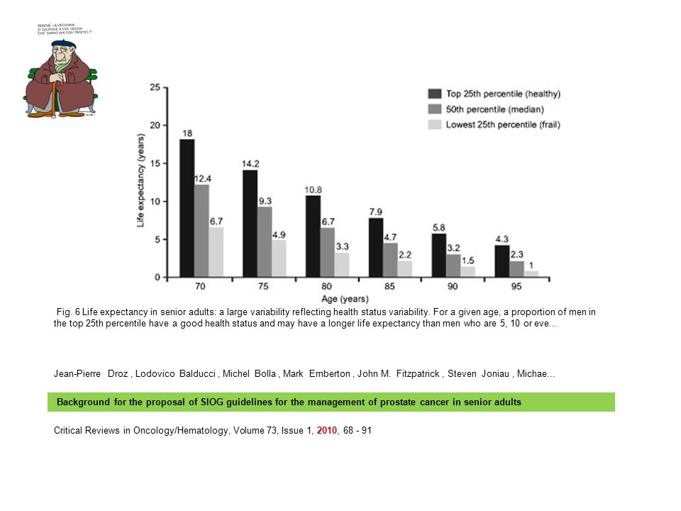 Fig. 6 Life expectancy in senior adults: a large variability reflecting health status variability. For a given age, a proportion of men in the top 25th percentile have a good health status and may have a longer life expectancy than men who are 5, 10 or eve...