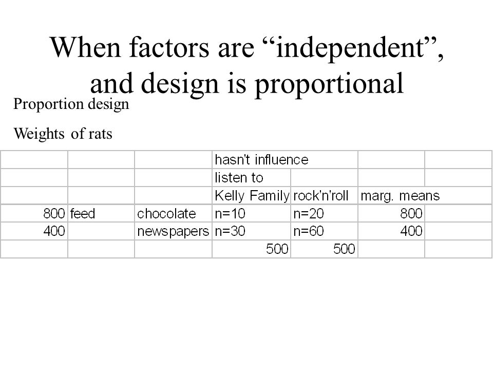 When factors are independent , and design is proportional