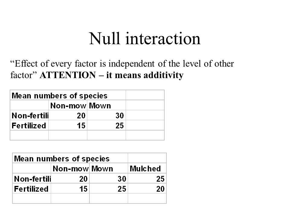 Null interaction Effect of every factor is independent of the level of other factor ATTENTION – it means additivity.