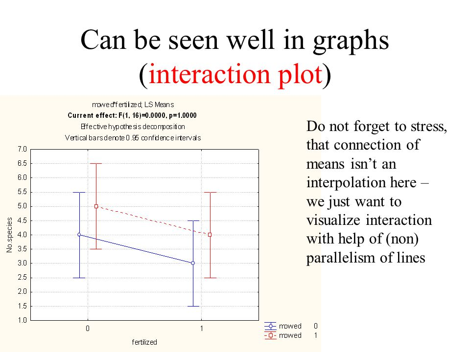 Can be seen well in graphs (interaction plot)