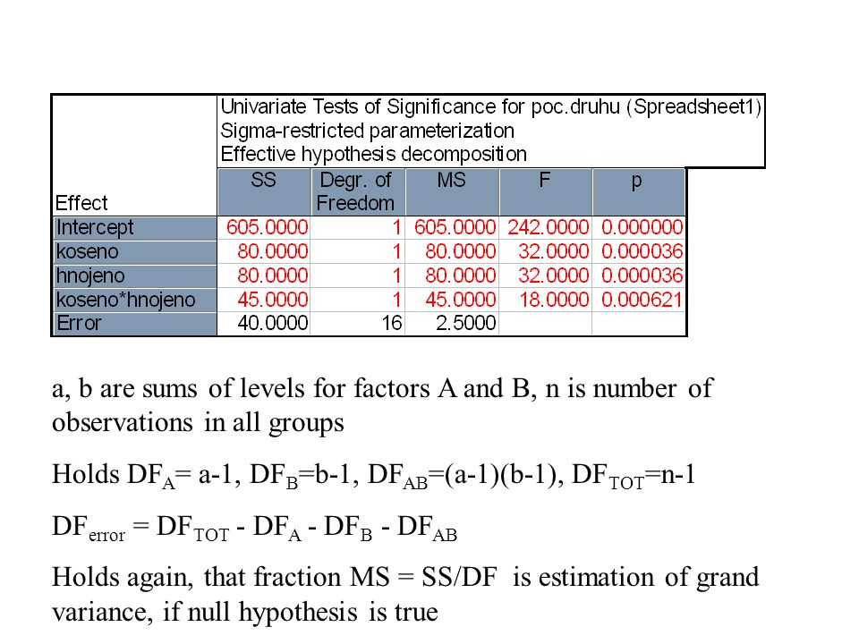 a, b are sums of levels for factors A and B, n is number of observations in all groups