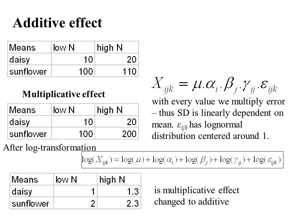 Additive effect Multiplicative effect