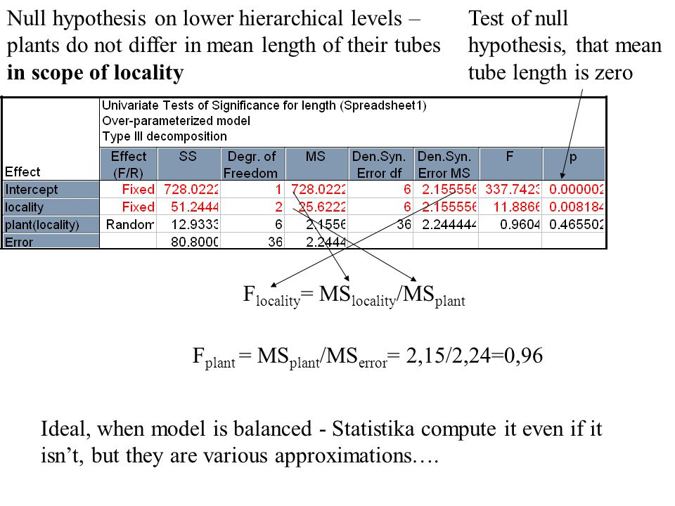Null hypothesis on lower hierarchical levels – plants do not differ in mean length of their tubes in scope of locality