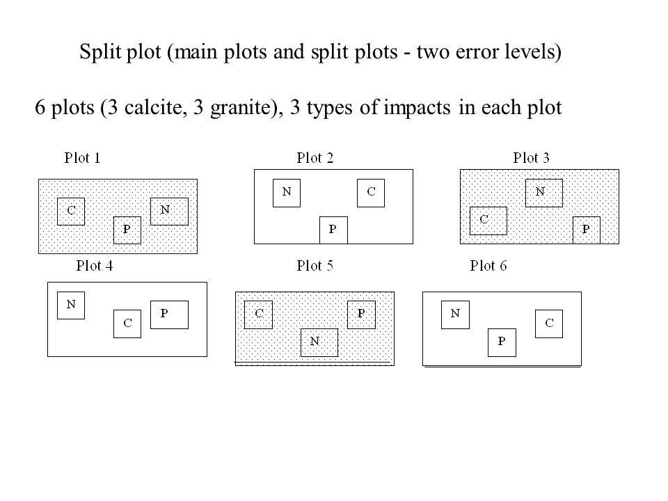 Split plot (main plots and split plots - two error levels)