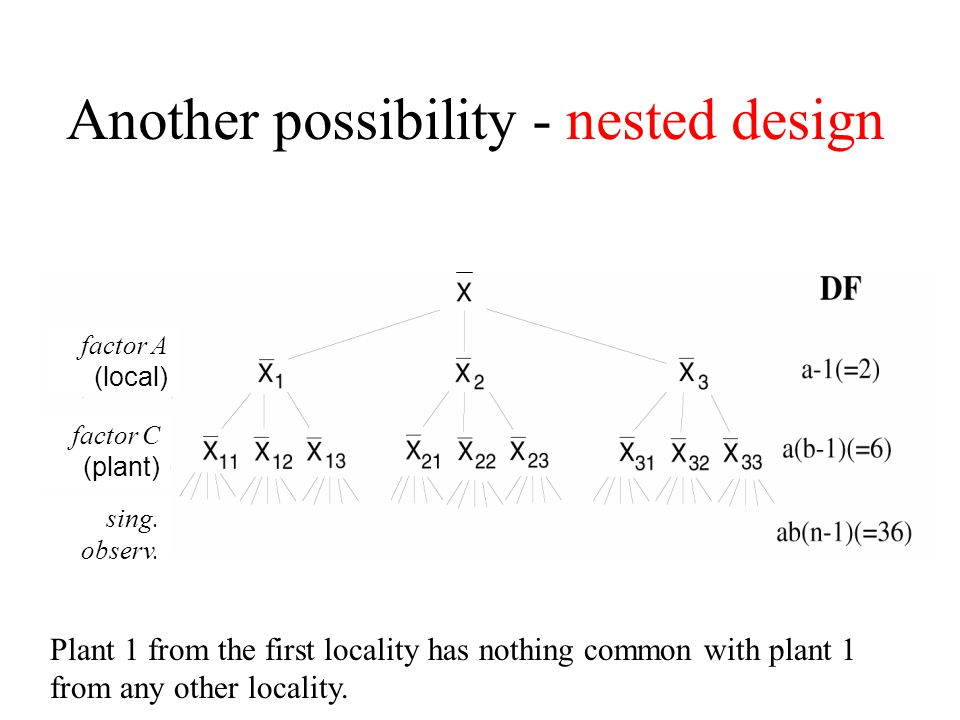 Another possibility - nested design