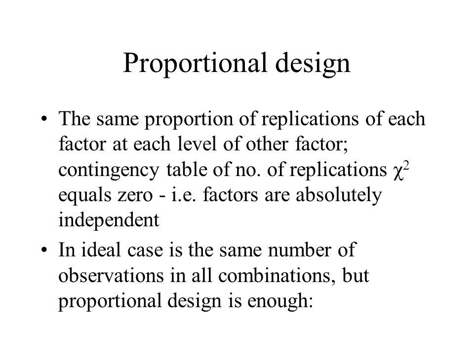Proportional design
