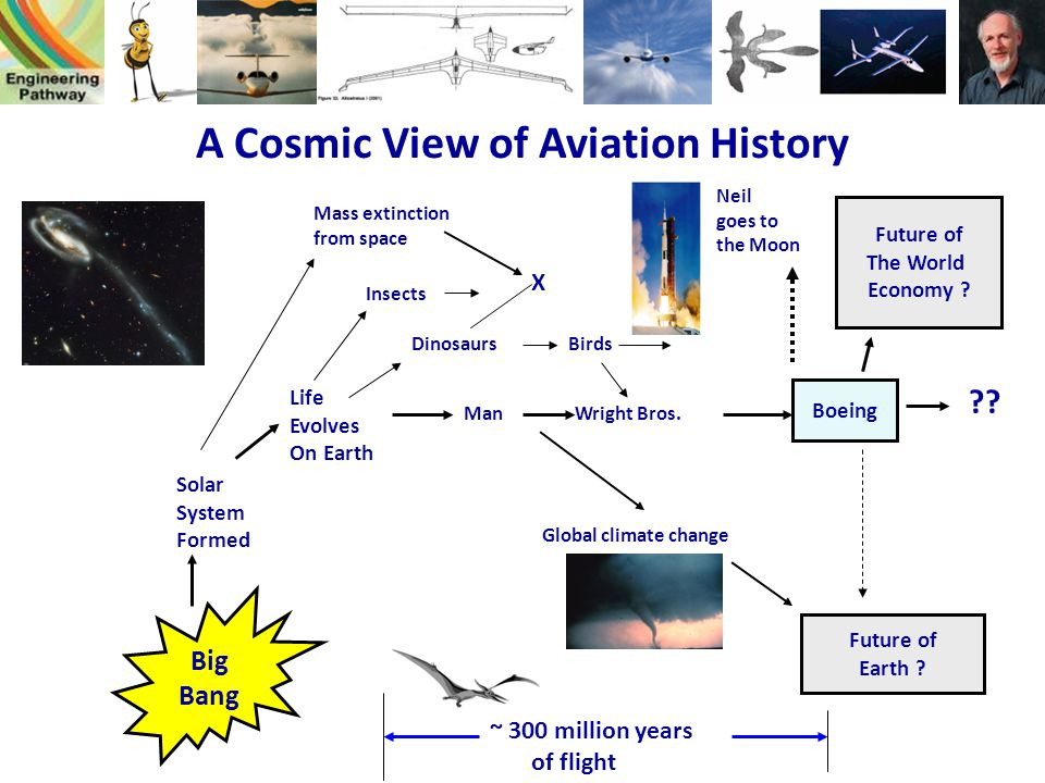 A Cosmic View of Aviation History