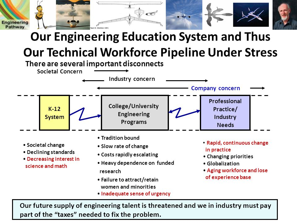 Our Engineering Education System and Thus Our Technical Workforce Pipeline Under Stress