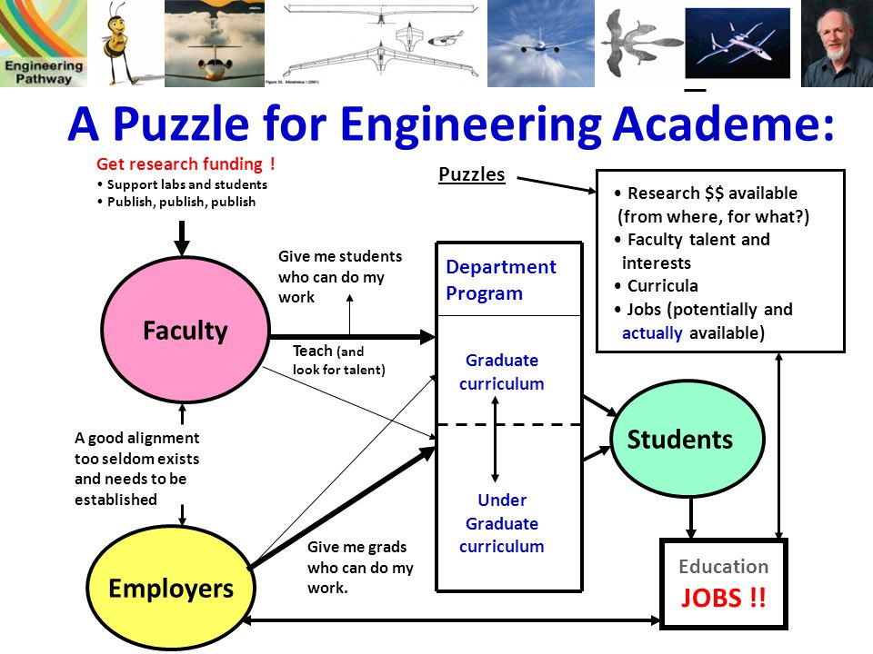 A Puzzle for Engineering Academe: