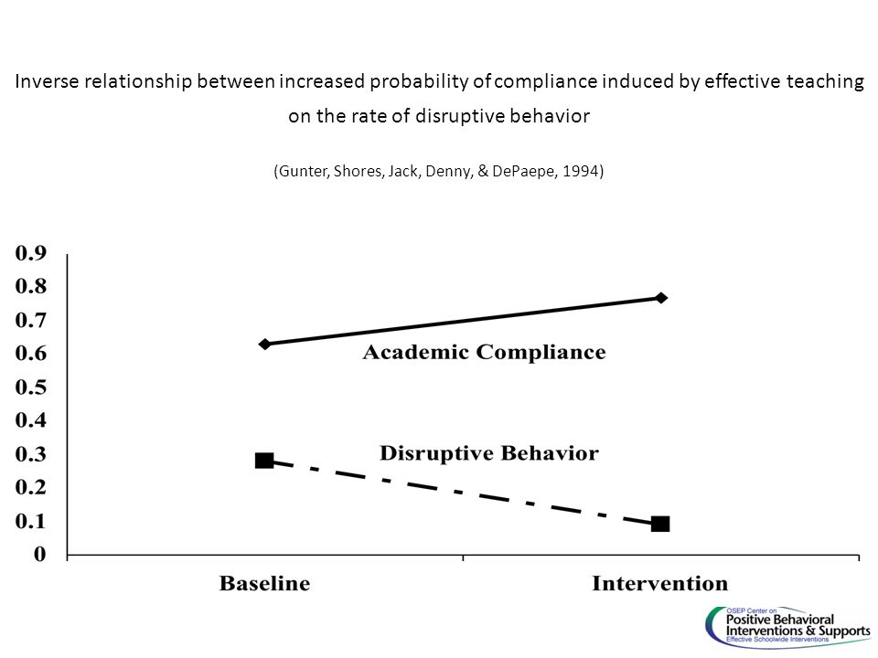 Inverse relationship between increased probability of compliance induced by effective teaching on the rate of disruptive behavior (Gunter, Shores, Jack, Denny, & DePaepe, 1994)