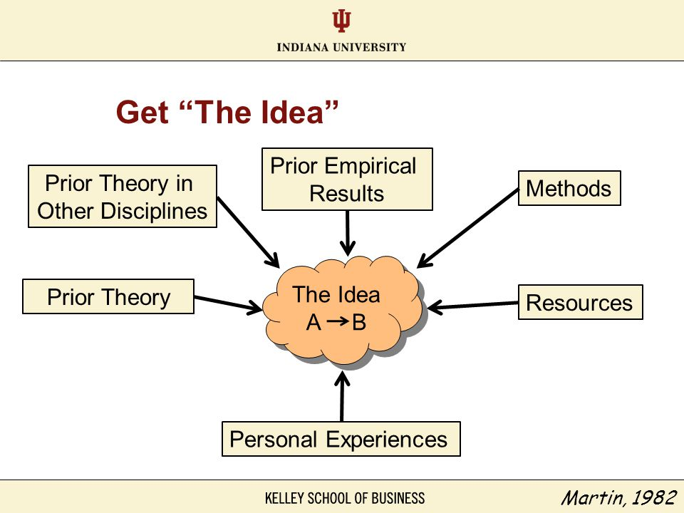 Get The Idea Prior Empirical Results Prior Theory in Methods