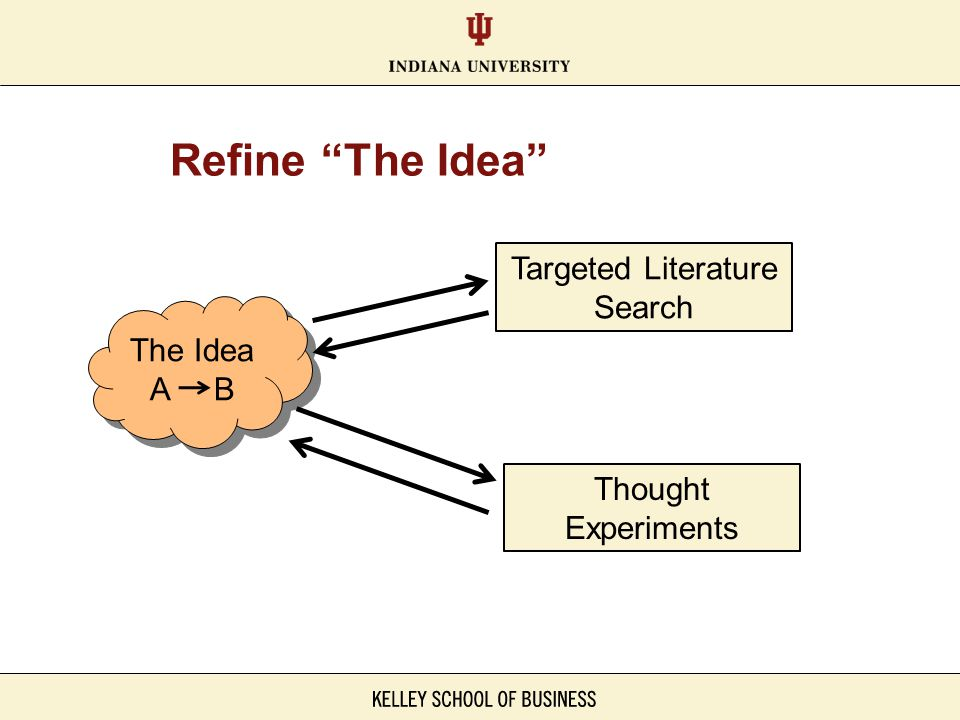 Refine The Idea Targeted Literature Search The Idea A B