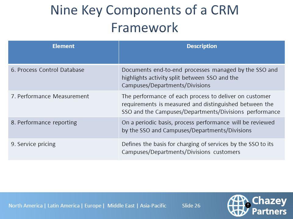 Nine Key Components of a CRM Framework