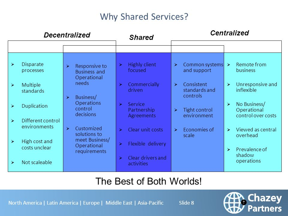 Why Shared Services The Best of Both Worlds! Centralized