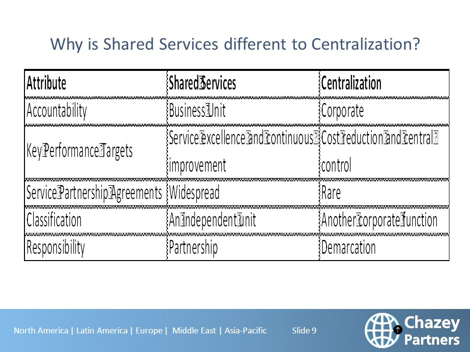 Why is Shared Services different to Centralization