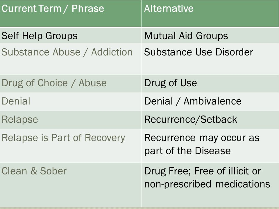 Current Term / Phrase Alternative. Self Help Groups. Mutual Aid Groups. Substance Abuse / Addiction.