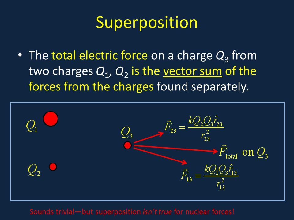 Superposition The total electric force on a charge Q3 from two charges Q1, Q2 is the vector sum of the forces from the charges found separately.