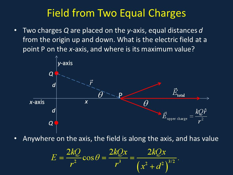 Field from Two Equal Charges