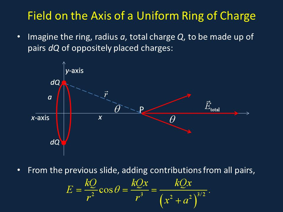 Field on the Axis of a Uniform Ring of Charge