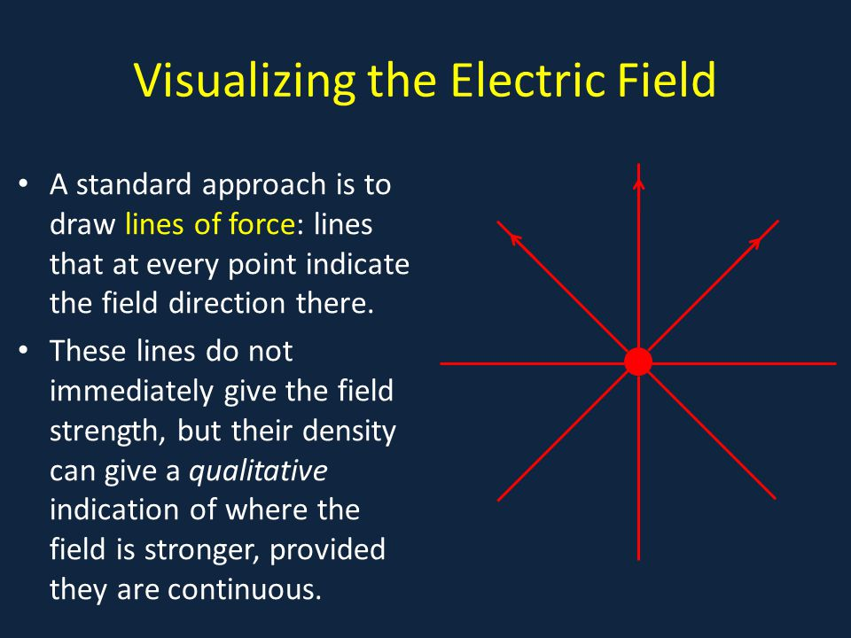 Visualizing the Electric Field